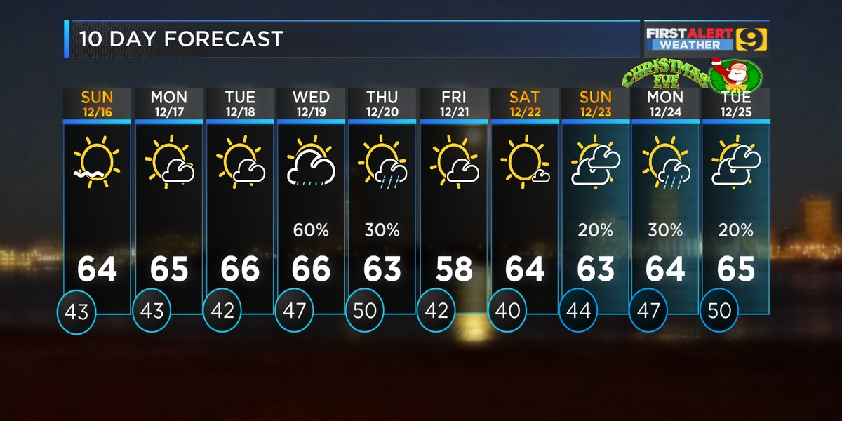 FIRST ALERT FORECAST: Mild temps and Christmas showers
