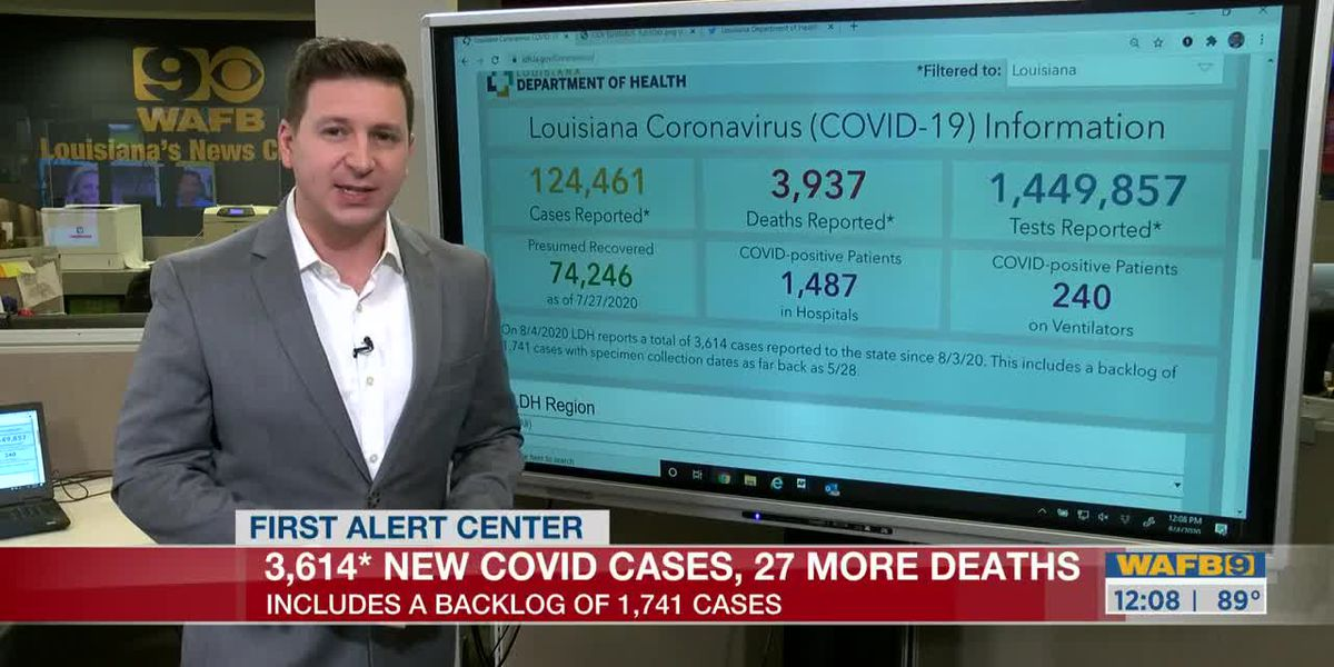 LATEST number of COVID-19 cases, deaths in Louisiana; as of 12 p.m. Tuesday, August 4, 2020