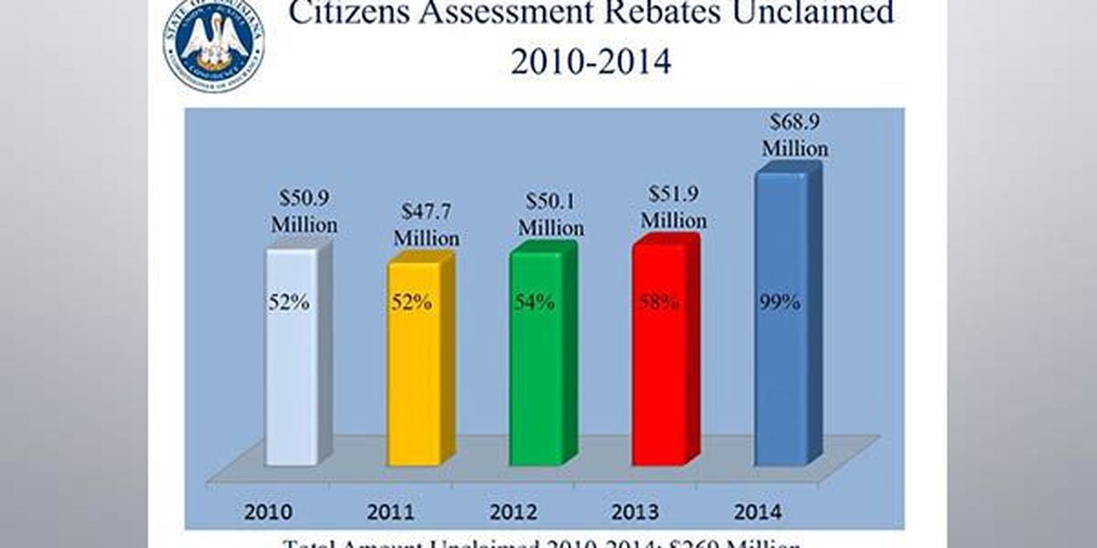 Deadline approaches to claim Citizens Insurance rebate
