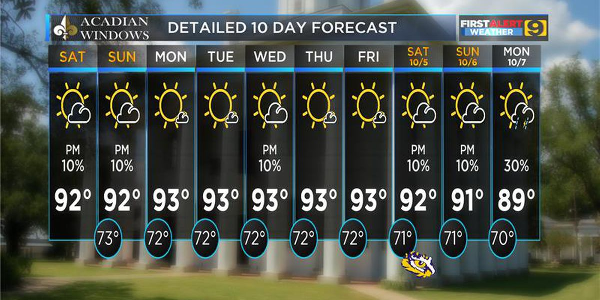 FIRST ALERT FORECAST: Above-normal temperatures forecast for this week