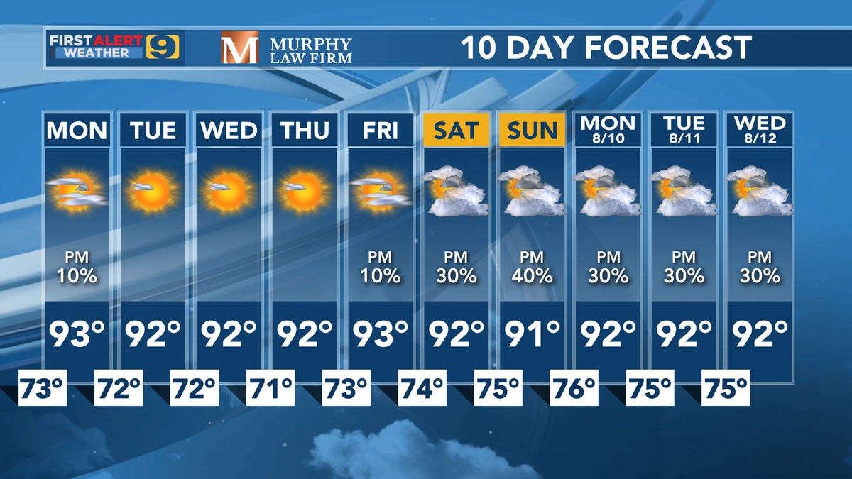 FIRST ALERT FORECAST: Dry and Hot beginning to August