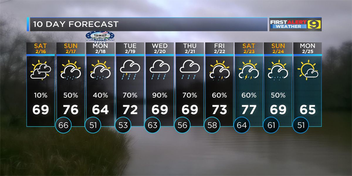 FIRST ALERT FORECAST: Mainly dry and cloudy Saturday