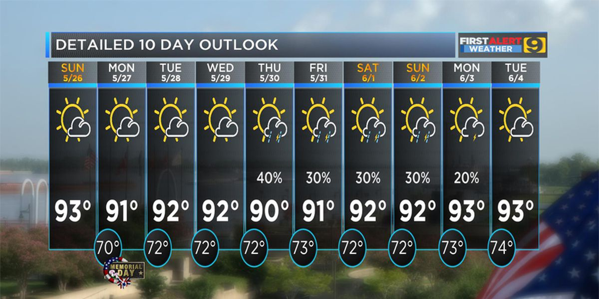 FIRST ALERT FORECAST: Another hot and humid day