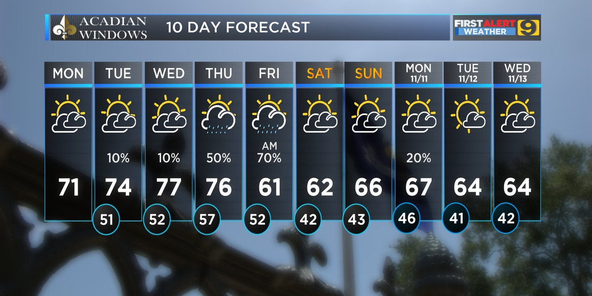 FIRST ALERT FORECAST: Nice weather continues into workweek