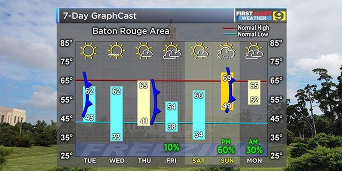 Colder temps on the way; rain could move in over weekend