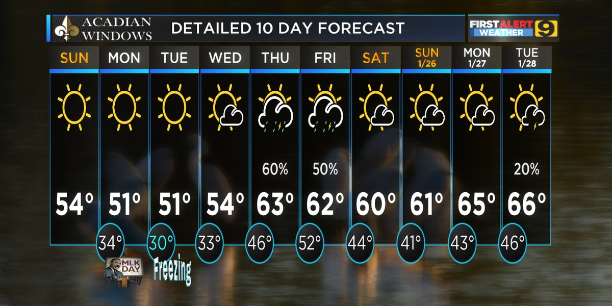 FIRST ALERT FORECAST: Temps take a nosedive