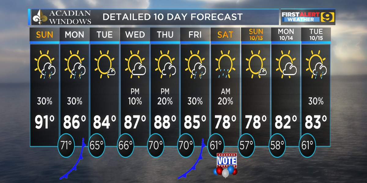 FIRST ALERT FORECAST: Cold front is one day away