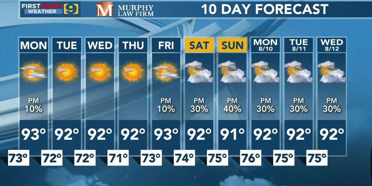 FIRST ALERT FORECAST: Sunday, August 2-Dry and Hot beginning to August