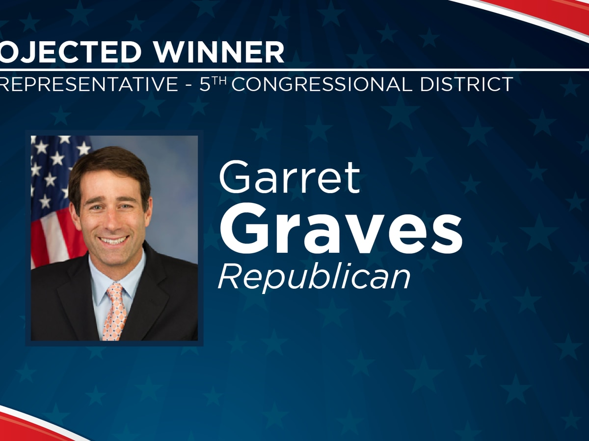 2020 Election Results: Rep. Garret Graves wins reelection of 6th Congressional District