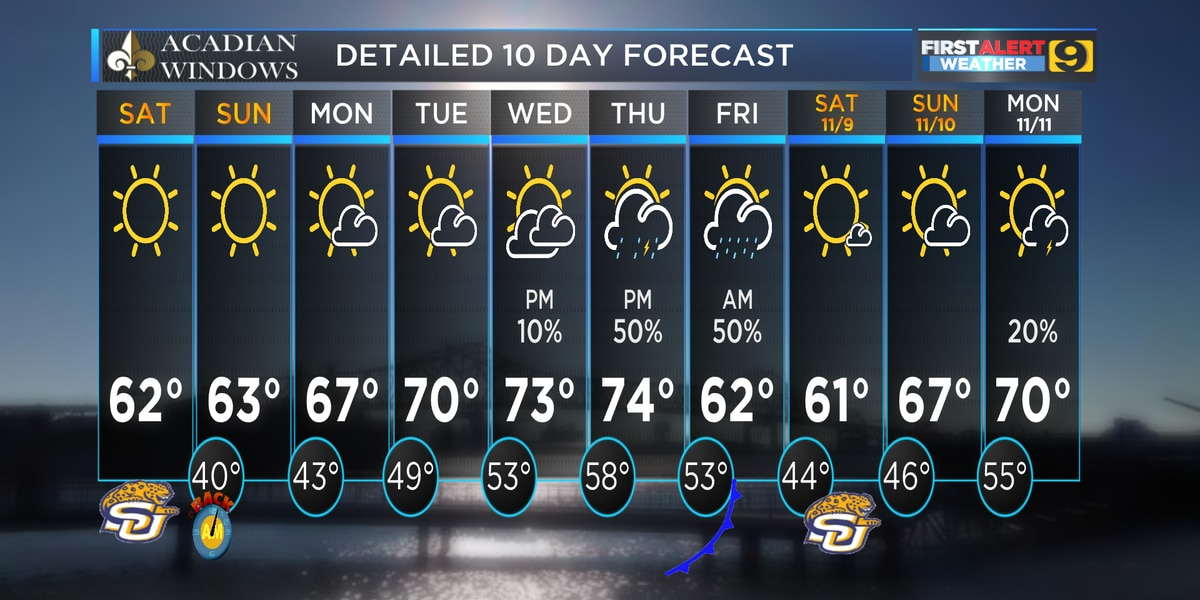 FIRST ALERT FORECAST: Stays cool through the weekend