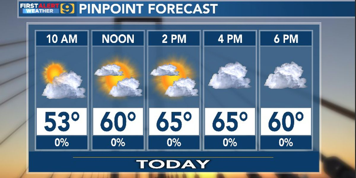 FIRST ALERT FORECAST: A cool start but warming up through the 60′s by this afternoon