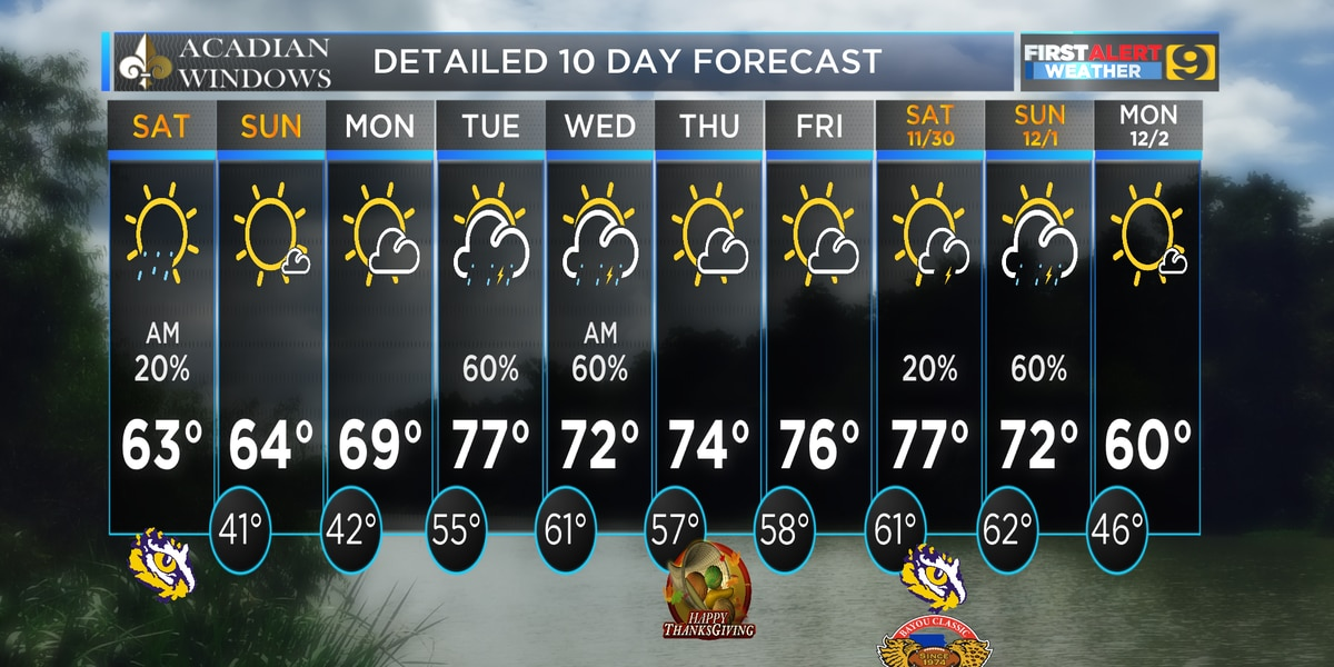 FIRST ALERT FORECAST: Trending Cooler for the weekend