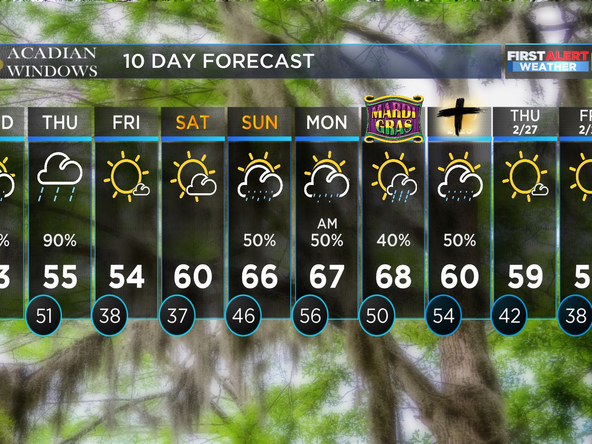 FIRST ALERT FORECAST: Scattered showers, lower temps