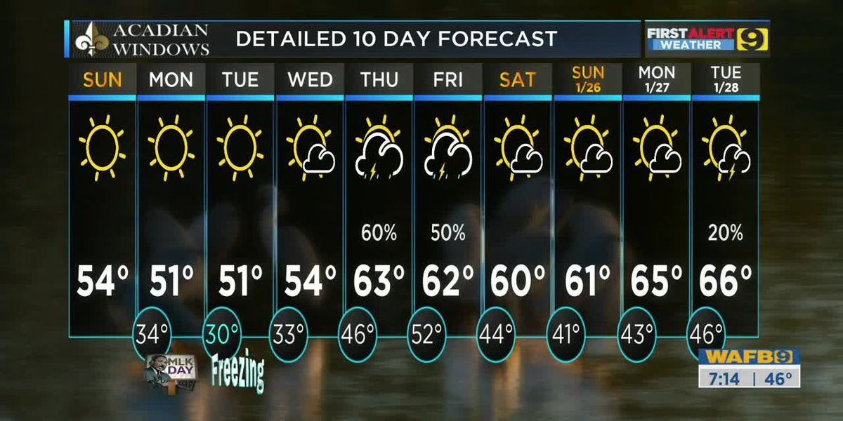 FIRST ALERT FORECAST: Sun., Jan. 19 - Temps dropping