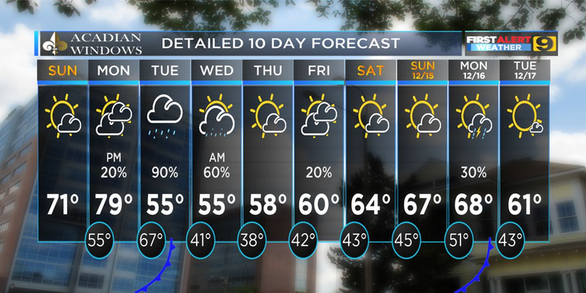 FIRST ALERT FORECAST: A beauty to close out the weekend