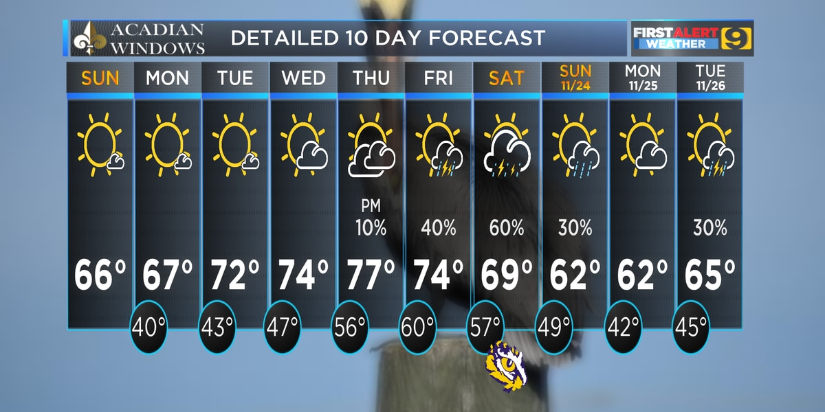 FIRST ALERT FORECAST: Slow but steady warming trend coming