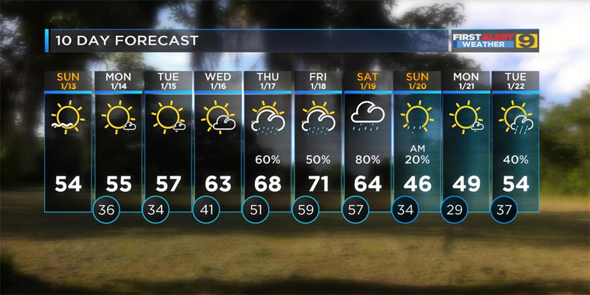FIRST ALERT FORECAST: Clouds early then gradual clearing; trending cooler