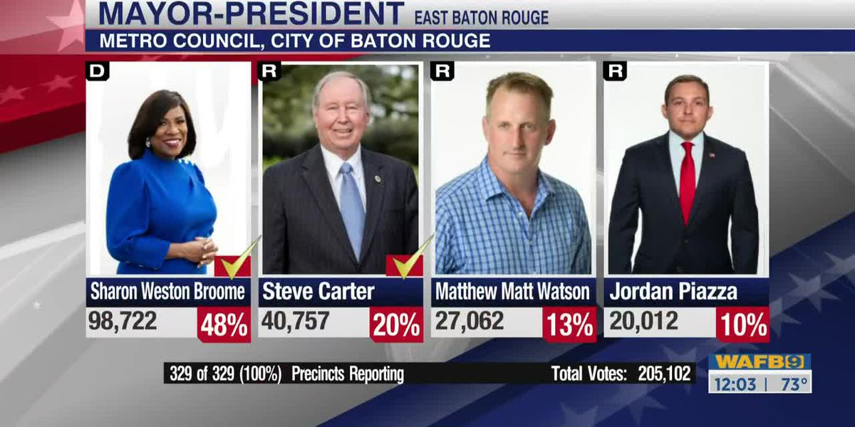 Several EBR races headed to runoff