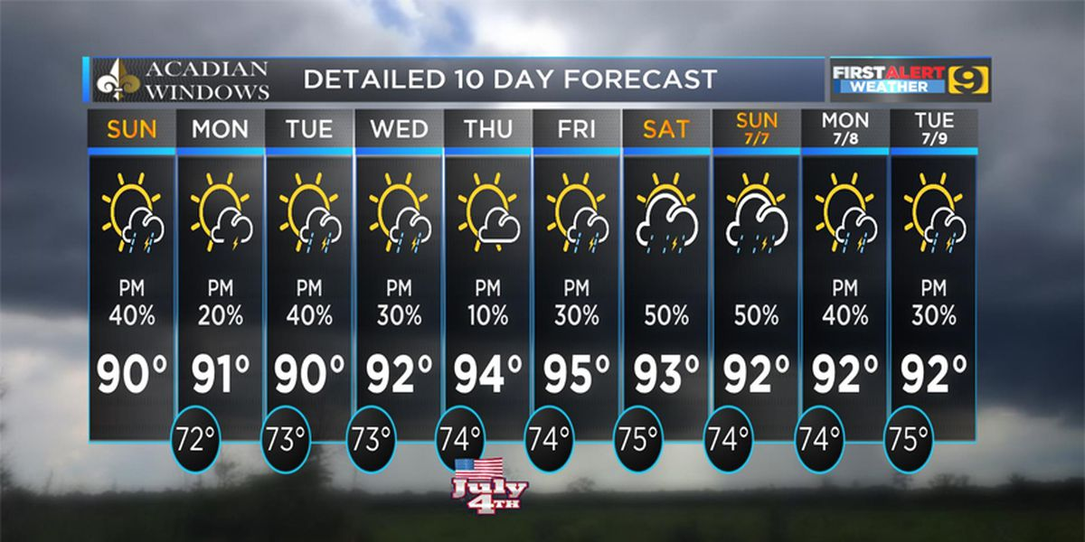 FIRST ALERT FORECAST: Scattered showers expected, but most remain dry