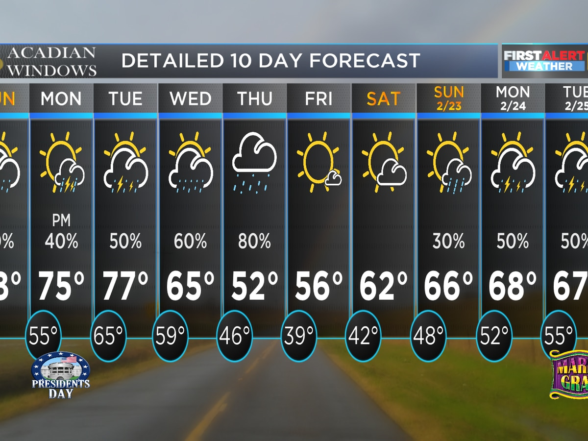FIRST ALERT: More rain in the coming days
