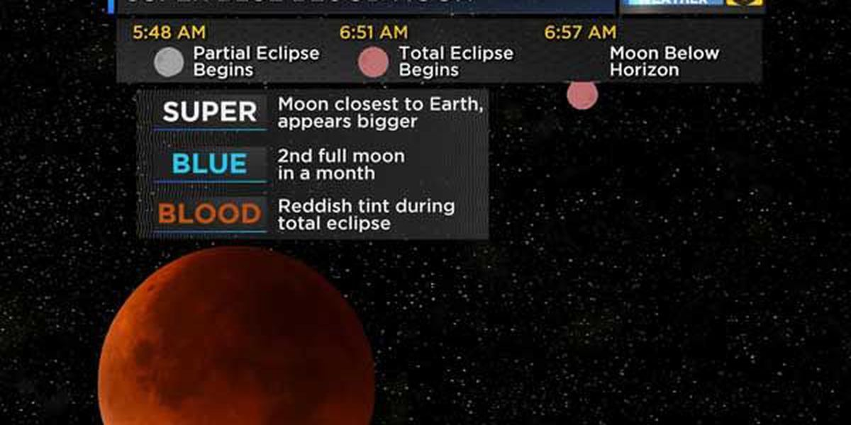 What is a Super Blue Blood Moon