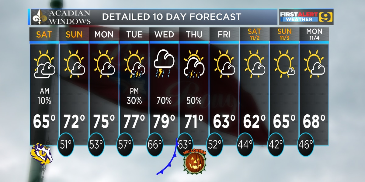 FIRST ALERT FORECAST: The weather improves through the weekend