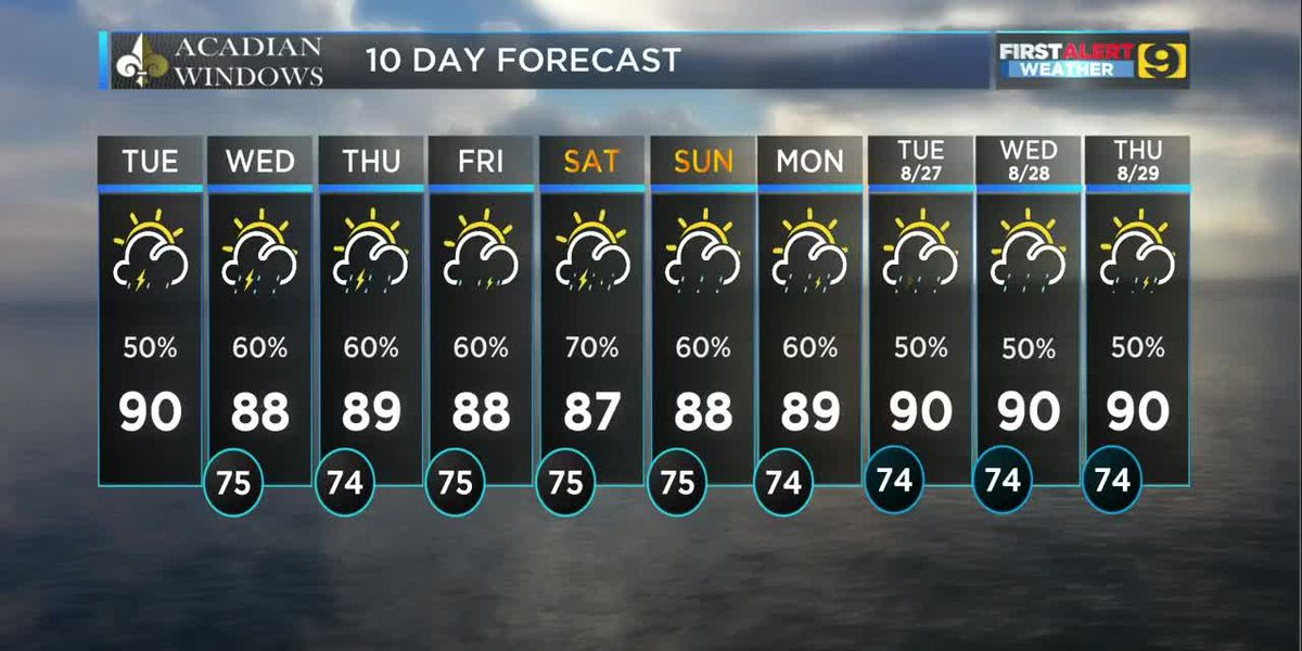 FIRST ALERT FORECAST: Tues., Aug. 20 - Scattered storms and good rain chances on the way