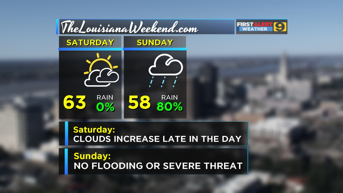 FIRST ALERT FORECAST: Dry for Saturday, then rainy Sunday