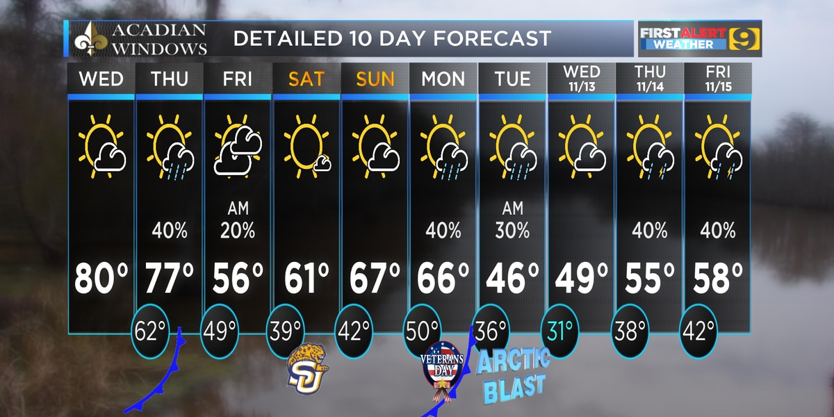 FIRST ALERT FORECAST: Roller coaster temps and cold fronts