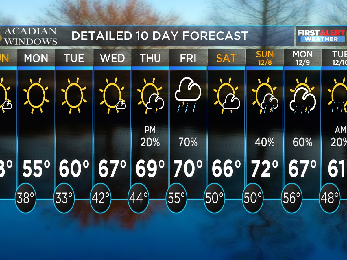 FIRST ALERT WEATHER: Mainly quiet workweek ahead